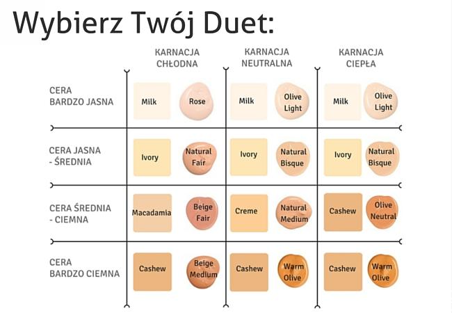 wybierz idealny Duet!