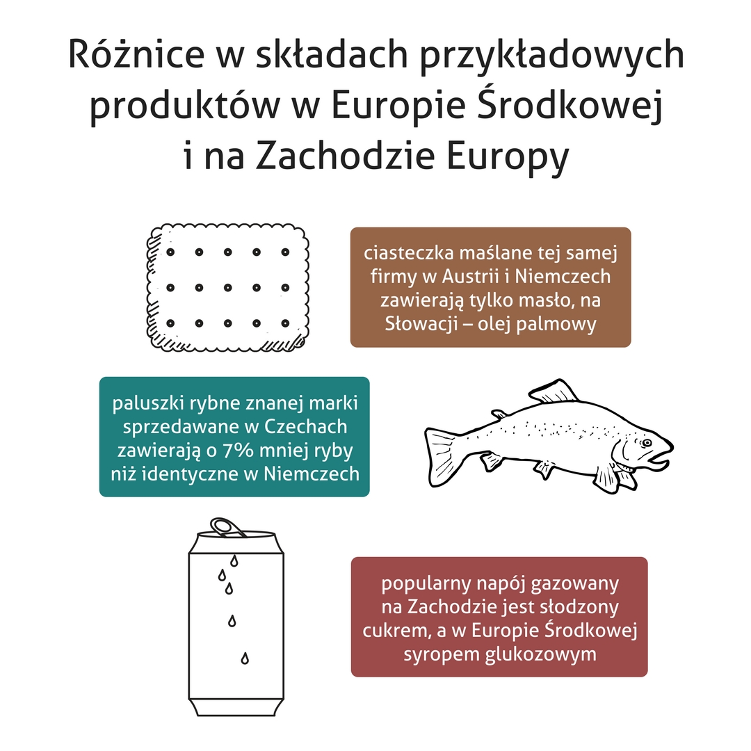 Różnice w składach produktów spożywczych w Europie Środkowej i Zachodniej